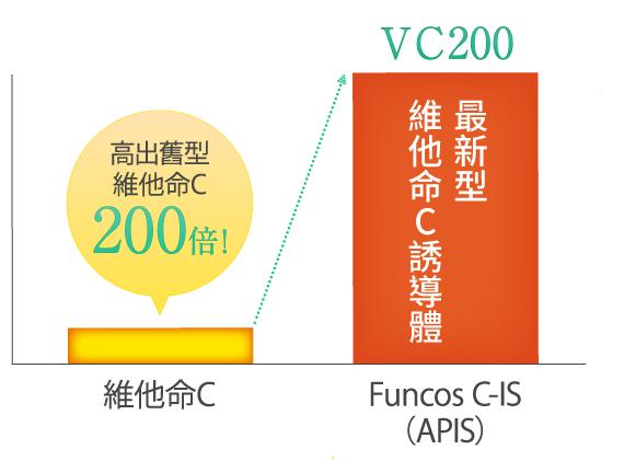 維他命VC2000