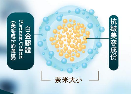 日本獨創抗皺技術,白金膠體鎖住美容成份