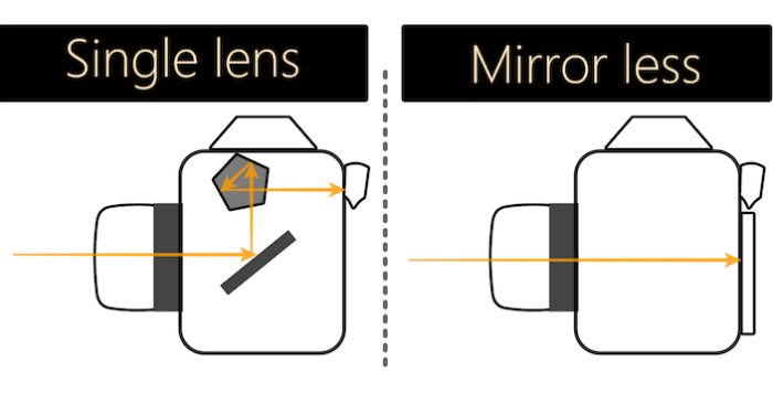 single lens and mirror less
