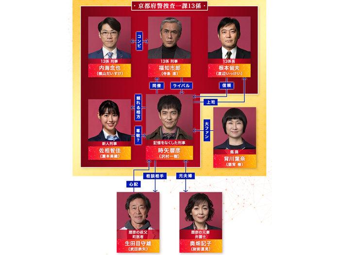 2019 日劇 刑事ZERO