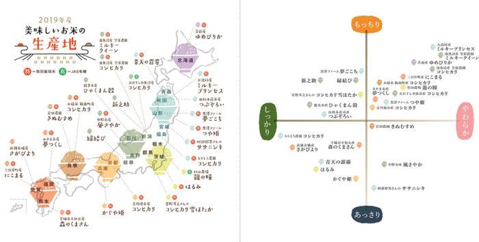 米產地和口感比較